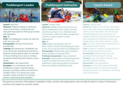 Should I be a British Canoeing Paddlesports Leader, Instructor or Coach???